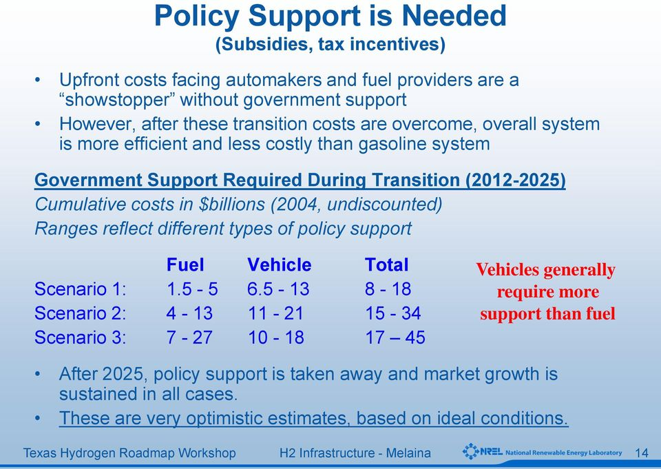 undiscounted) Ranges reflect different types of policy support Fuel Vehicle Total Scenario 1: 1.5-5 6.