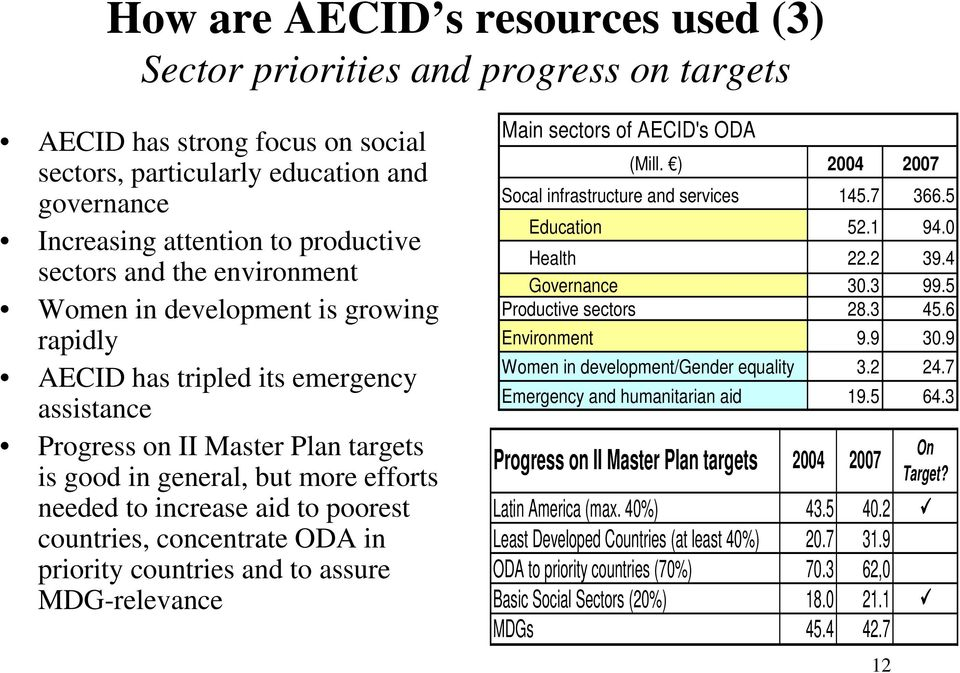 to poorest countries, concentrate ODA in priority countries and to assure MDG-relevance Main sectors of AECID's ODA (Mill. ) 2004 2007 Socal infrastructure and services 145.7 366.5 Education 52.1 94.