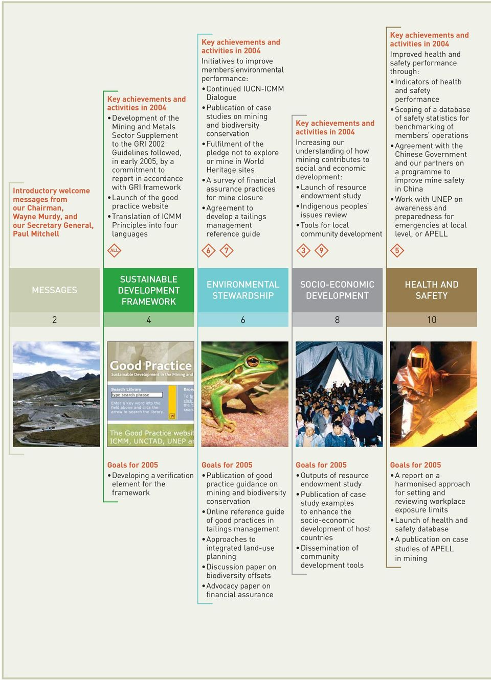 Key achievements and activities in 2004 Initiatives to improve members environmental performance: Continued IUCN-ICMM Dialogue Publication of case studies on mining and biodiversity conservation
