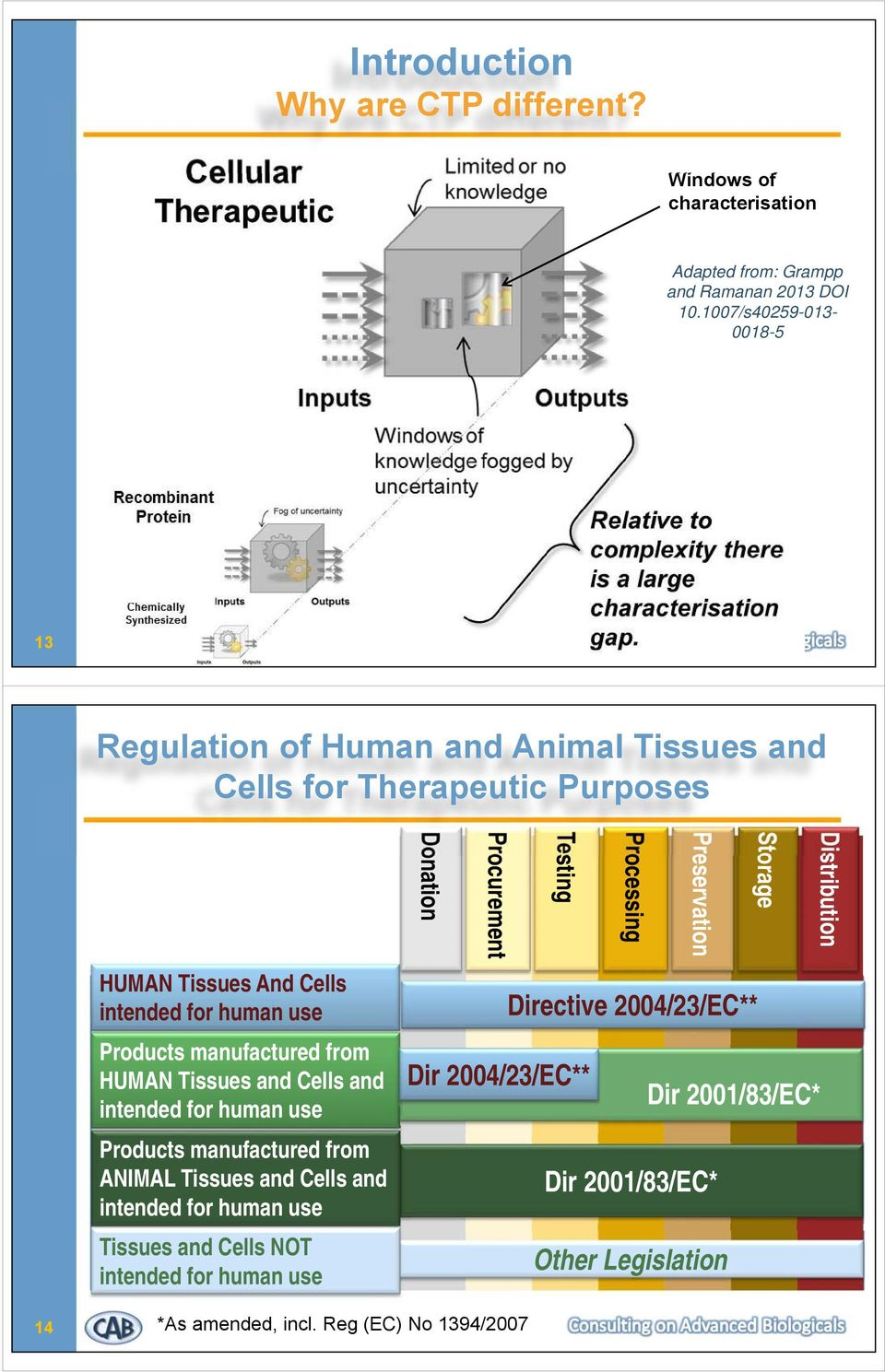 HUMAN Tissues and Cells and intended for human use Products manufactured from ANIMAL Tissues and Cells and intended for human use Tissues and Cells NOT intended for human use