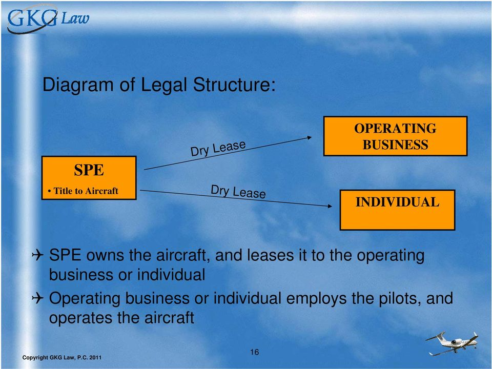 leases it to the operating business or individual Operating