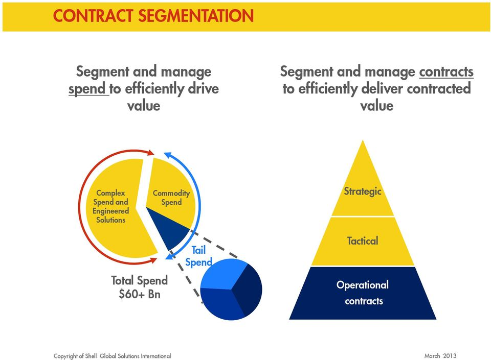 contracted value Complex Spend and Engineered Solutions Commodity