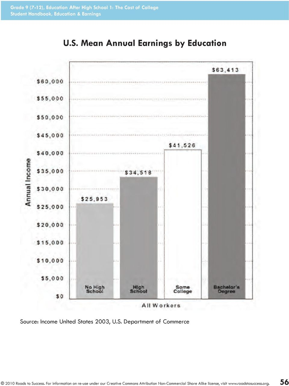 Mean Annual Earnings by Education
