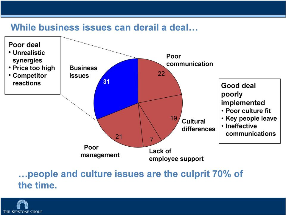 Cultural differences Lack of employee support Good deal poorly implemented Poor culture fit