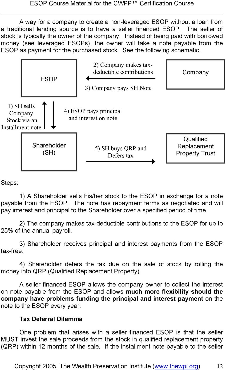 ESOP 2) Company makes taxdeductible contributions 3) Company pays SH Note Company 1) SH sells Company Stock via an Installment note 4) ESOP pays principal and interest on note Shareholder (SH) 5) SH