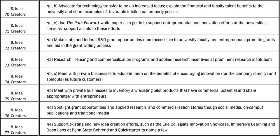 Make state and federal R&D grant opportunities more accessible to university faculty and entrepreneurs; promote grants and aid in the grant writing process (a) Research licensing and