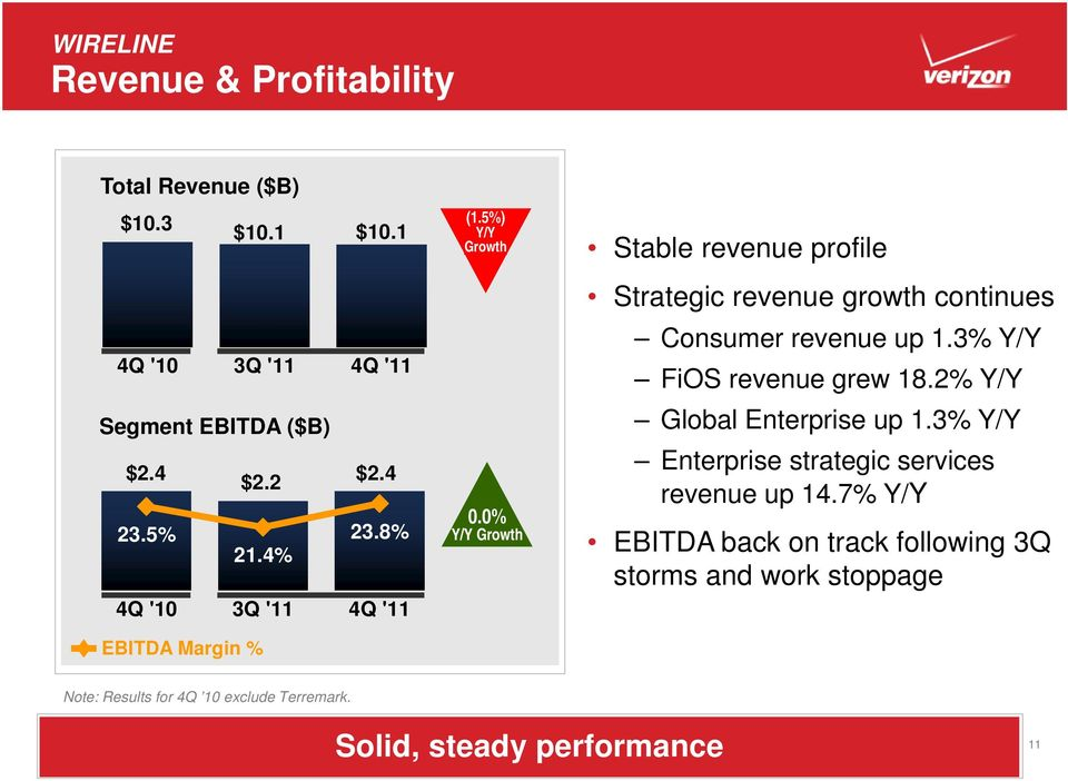 3% Y/Y FiOS revenue grew 18.2% Y/Y Global Enterprise up 1.3% Y/Y Enterprise strategic services revenue up 14.