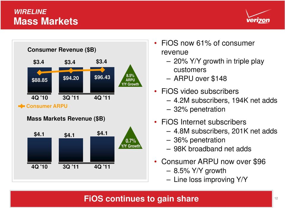 7% FiOS now 61% of consumer revenue 20% Y/Y growth in triple play customers ARPU over $148 FiOS video subscribers 4.