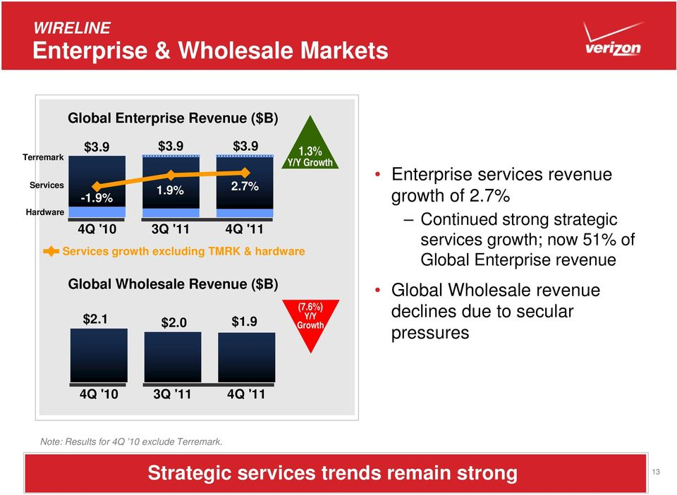 6%) Y/Y Growth Enterprise services revenue growth of 2.