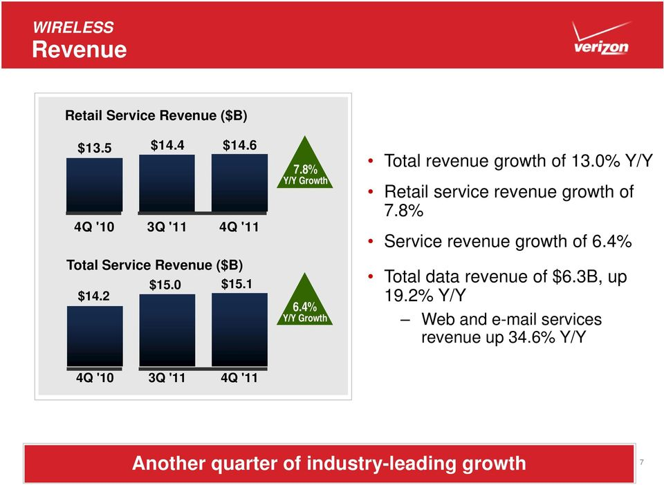 0% Y/Y Retail service revenue growth of 7.8% Service revenue growth of 6.