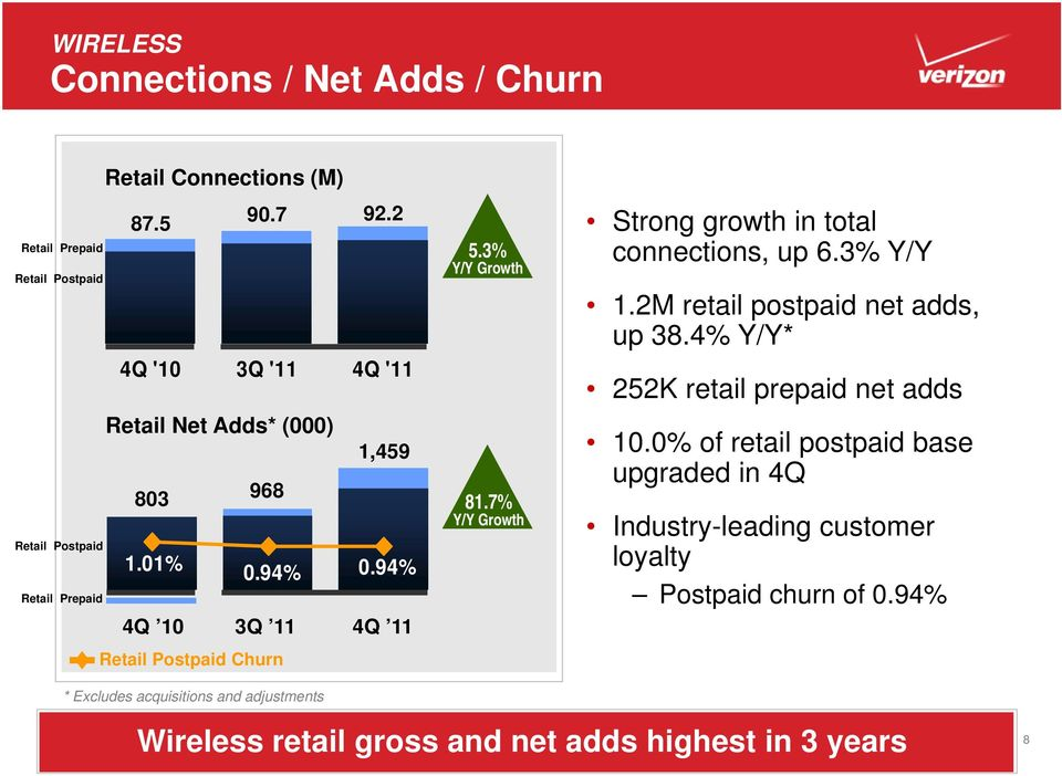 94% 4Q 10 3Q 11 4Q 11 Retail Postpaid Churn 81.7% Strong growth in total connections, up 6.3% Y/Y 1.2M retail postpaid net adds, up 38.