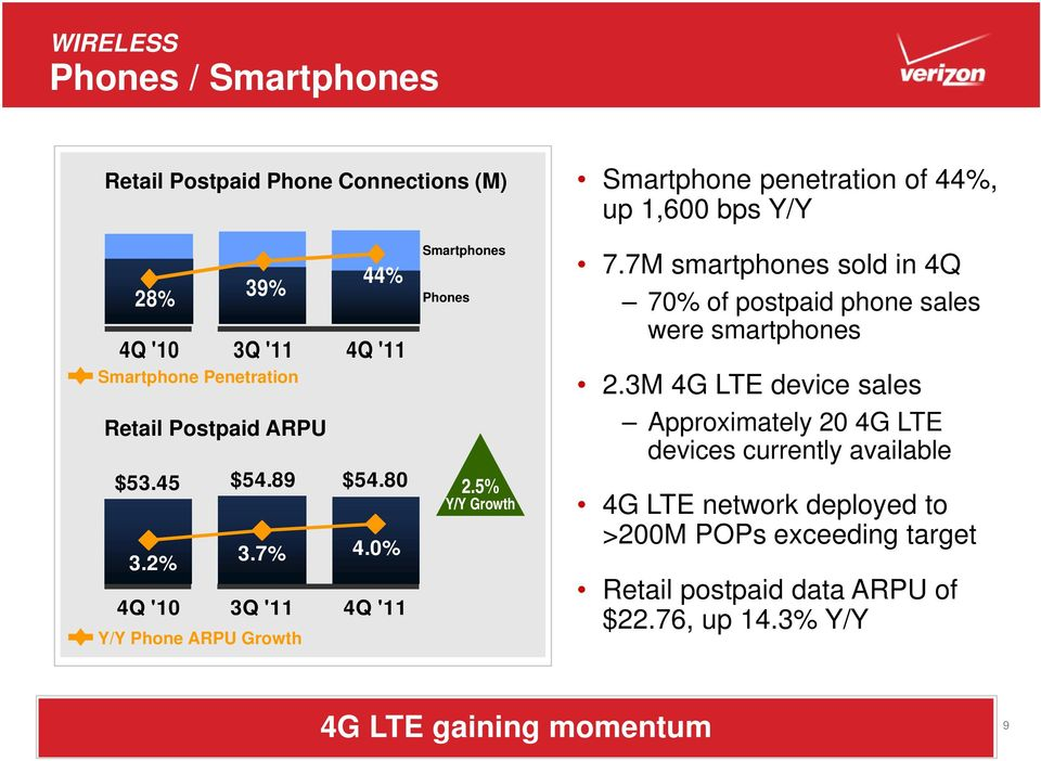 7M smartphones sold in 4Q 70% of postpaid phone sales were smartphones 2.