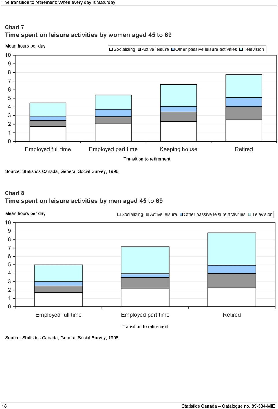 spent on leisure activities by men aged 45 to 69 Mean hours per day 1 9 8 7 6 5 4 3 2 1 Socializing Active leisure Other passive leisure
