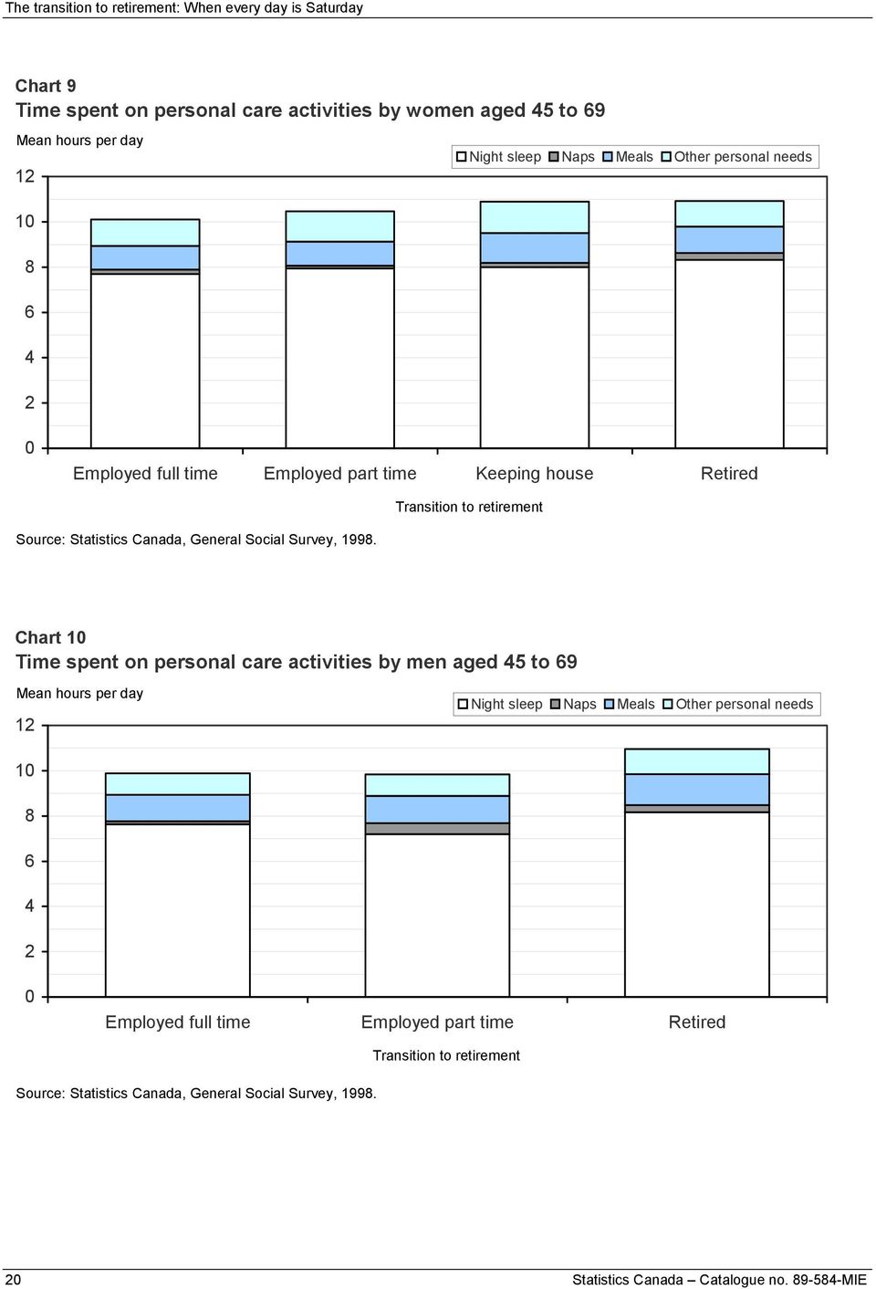 Time spent on personal care activities by men aged 45 to 69 Mean hours per day 12 Night sleep Naps Meals Other personal