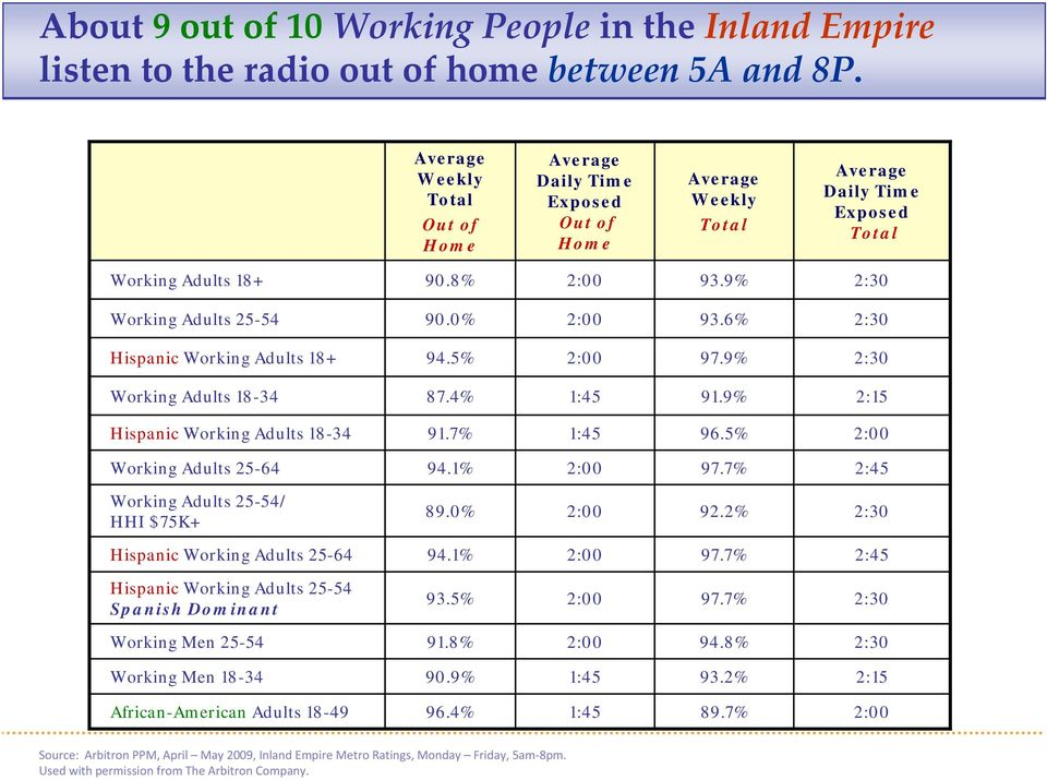 6% Hispanic Working Adults 18+ 94.5% 97.9% Working Adults 18-34 87.4% 1:45 91.9% 2:15 Hispanic Working Adults 18-34 91.7% 1:45 96.5% Working Adults 25-64 94.1% 97.
