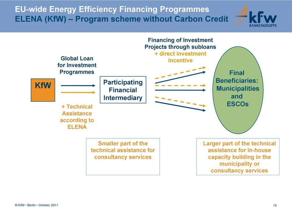 subloans + direct investment incentive Final Beneficiaries: Municipalities and ESCOs Smaller part of the technical assistance for