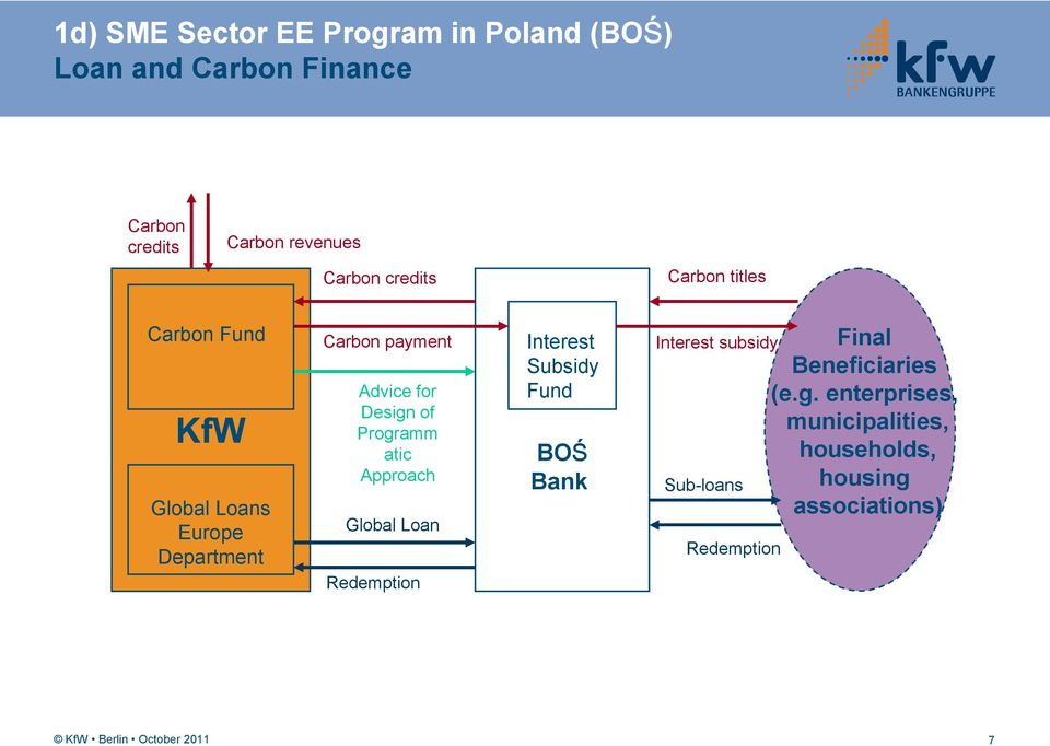 of Programm atic Approach Global Loan Redemption Interest Subsidy Fund BOŚ Bank Interest subsidy