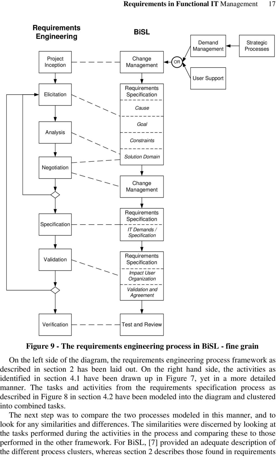 Agreement Verification Test and Review Figure 9 - The requirements engineering process in BiSL - fine grain On the left side of the diagram, the requirements engineering process framework as
