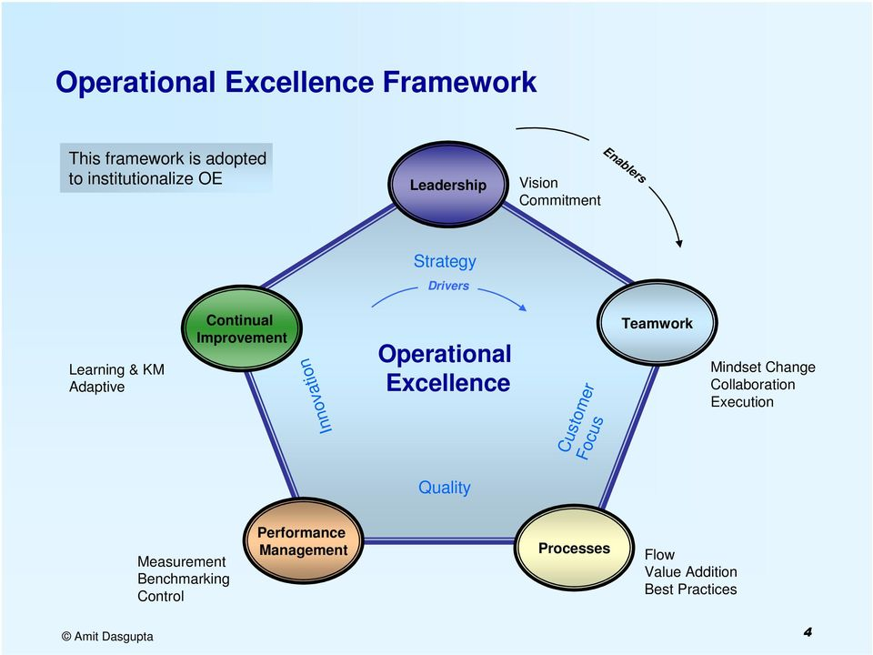 Operational Excellence Focus Customer Teamwork Mindset Change Collaboration Execution Quality