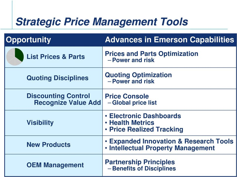 Quoting Optimization Power and risk Price Console Global price list Electronic Dashboards Health Metrics Price Realized
