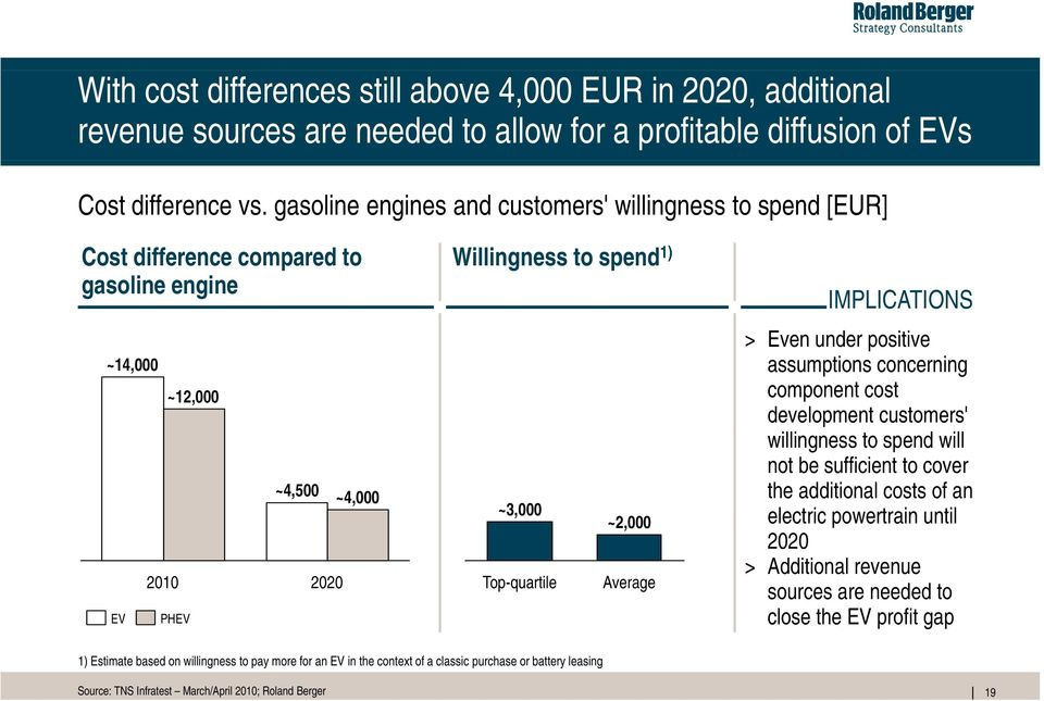 Average EV PHEV IMPLICATIONS > Even under positive assumptions concerning component cost development customers' willingness to spend will not be sufficient to cover the additional costs of an