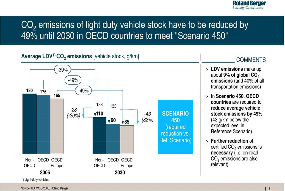 Scenario) COMMENTS > LDV emissions make up about 9% of global CO 2 emissions (and 40% of all transportation emissions) > In Scenario 450, OECD countries are required to reduce average vehicle