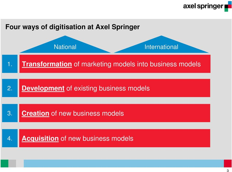 Transformation of marketing models into business models 2.