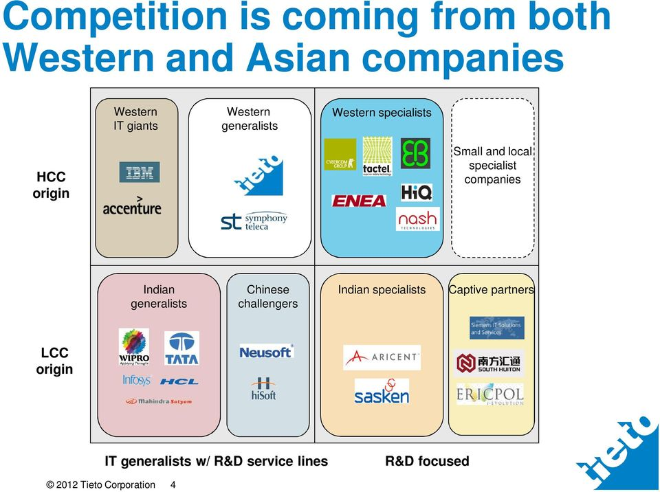 specialist companies Indian generalists Chinese challengers Indian