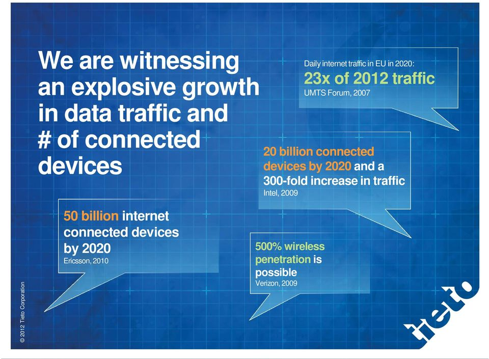 connected devices by 2020 and a 300-fold increase in traffic Intel, 2009 50 billion