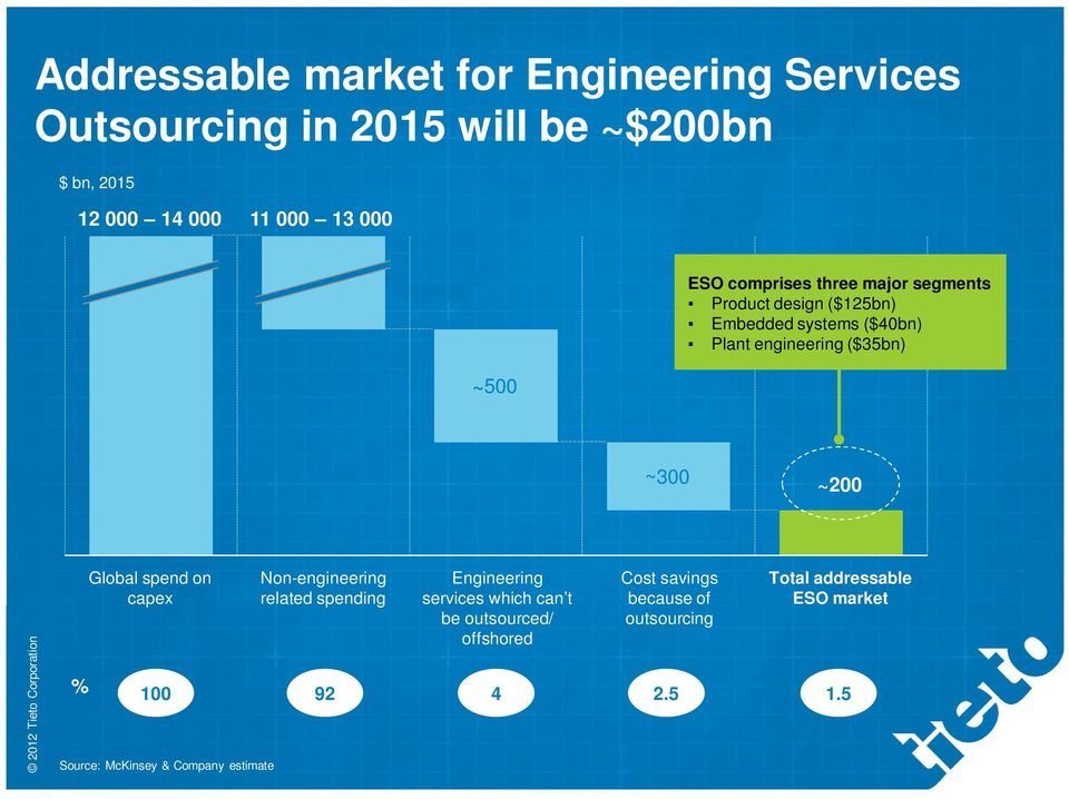 ~300 ~200 Global spend on capex Non-engineering related spending Engineering services which can t be outsourced/