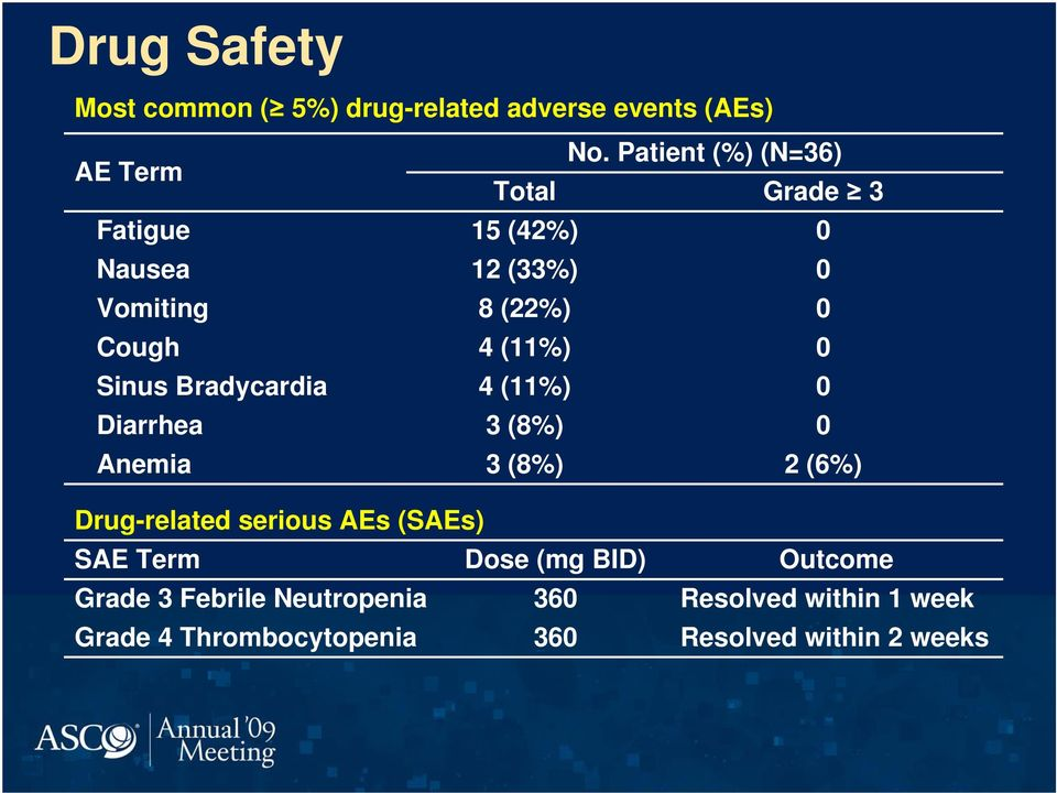 Sinus Bradycardia 4 (11%) 0 Diarrhea 3 (8%) 0 Anemia 3 (8%) 2 (6%) Drug-related serious AEs (SAEs) SAE