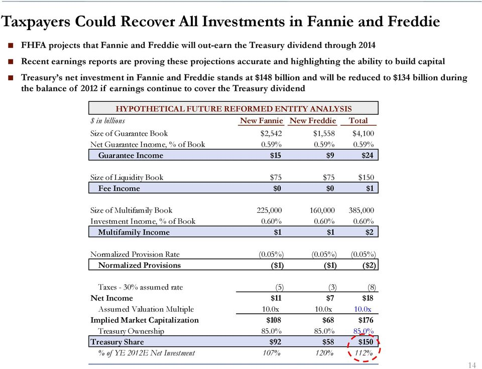 if earnings continue to cover the Treasury dividend HYPOTHETICAL FUTURE REFORMED ENTITY ANALYSIS $ in billions New Fannie New Freddie Total Size of Guarantee Book $2,542 $1,558 $4,1 Net Guarantee