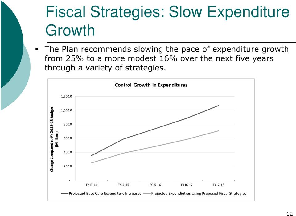 Control Growth in Expenditures 1,200.0 Change Compared to FY 2012-13 Budget (Millions) 1,000.0 800.0 600.0 400.