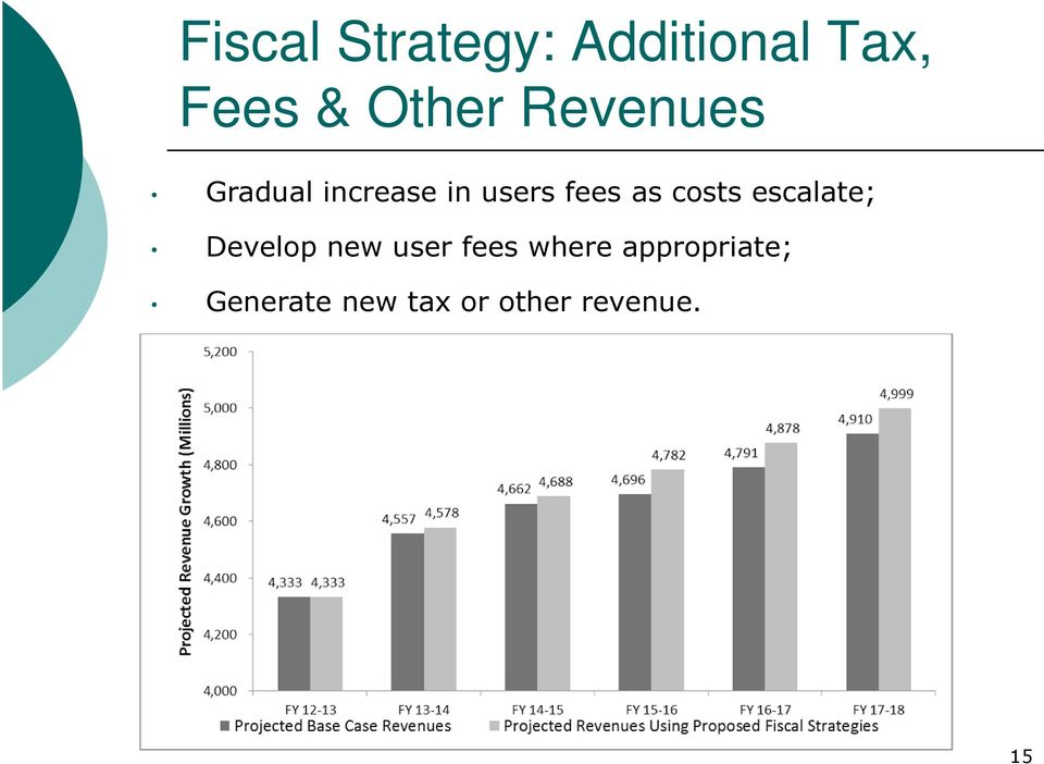 costs escalate; Develop new user fees where