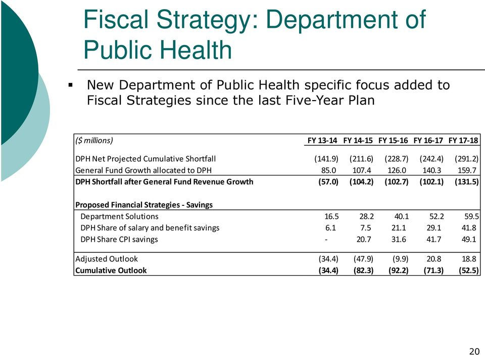 7 DPH Shortfall after General Fund Revenue Growth (57.0) (104.2) (102.7) (102.1) (131.5) Proposed Financial Strategies - Savings Department Solutions 16.5 28.2 40.1 52.2 59.