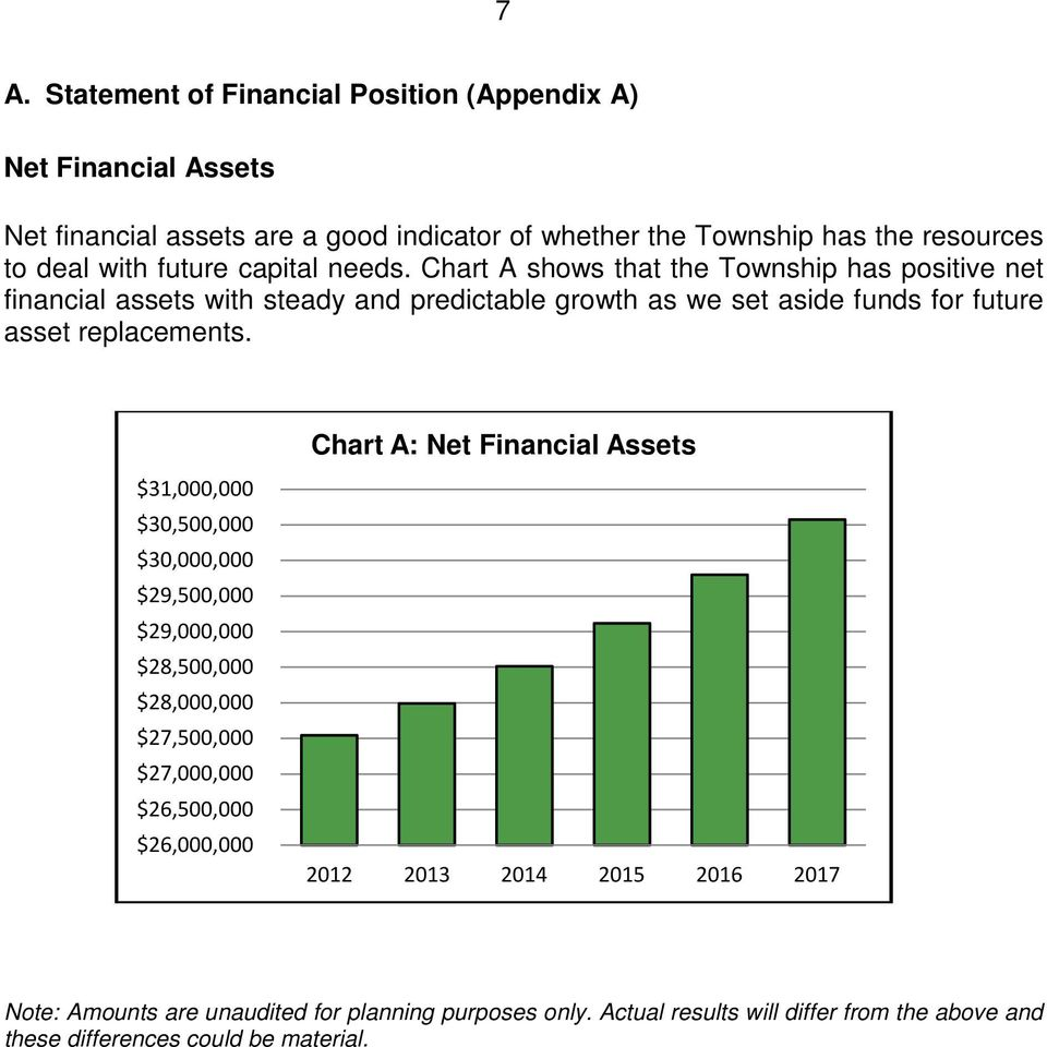 Chart A shows that the Township has positive net financial assets with steady and predictable growth as we set aside funds for future asset replacements.