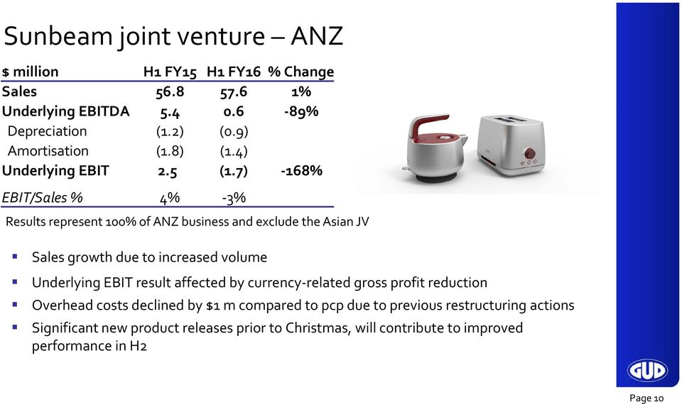 7) 168% EBIT/Sales % 4% 3% Results represent 100% of ANZ business and exclude the Asian JV Sales growth due to increased volume Underlying EBIT