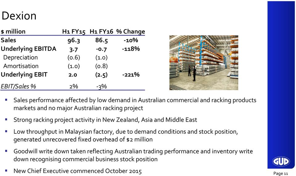 project activity in New Zealand, Asia and Middle East Low throughput in Malaysian factory, due to demand conditions and stock position, generated unrecovered fixed overhead of $2