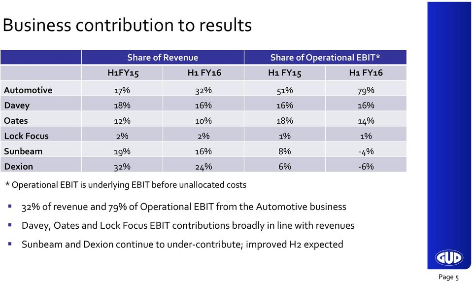 is underlying EBIT before unallocated costs 32% of revenue and 79% of Operational EBIT from the Automotive business Davey, Oates and