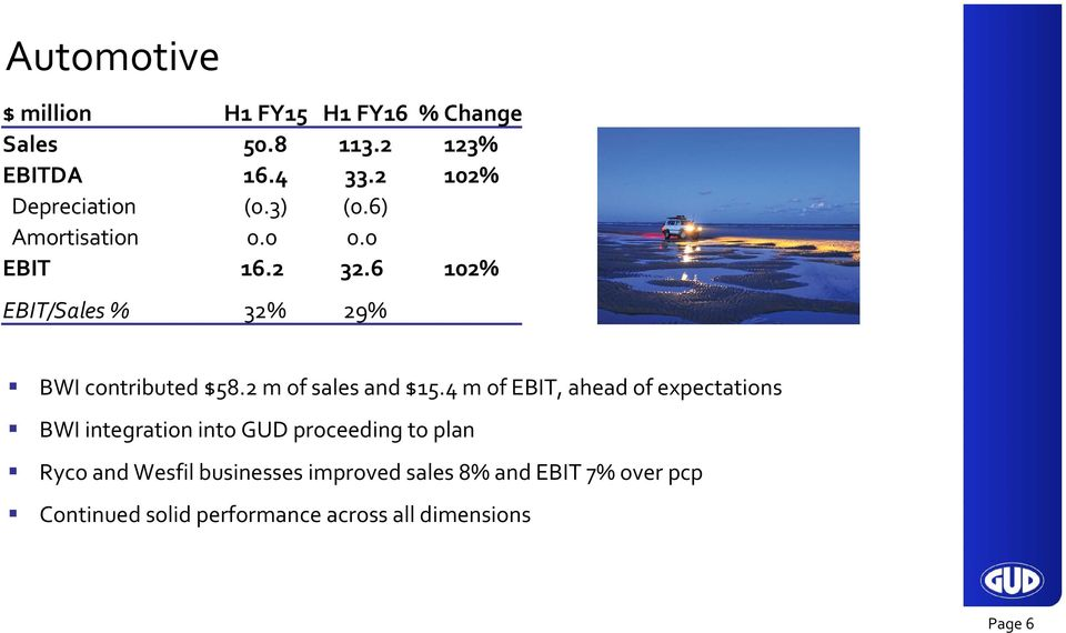 6 102% EBIT/Sales % 32% 29% BWI contributed $58.2 m of sales and $15.