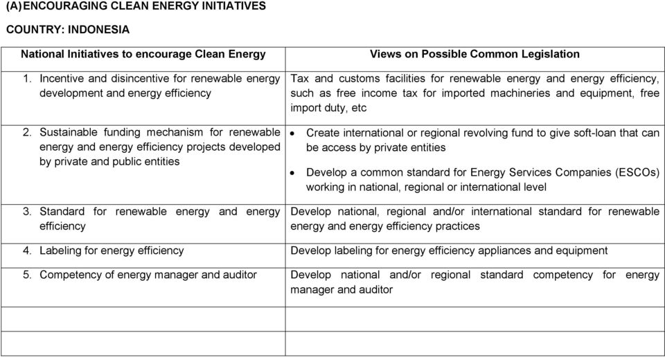 Standard for renewable energy and energy efficiency Views on Possible Common Legislation Tax and customs facilities for renewable energy and energy efficiency, such as free income tax for imported