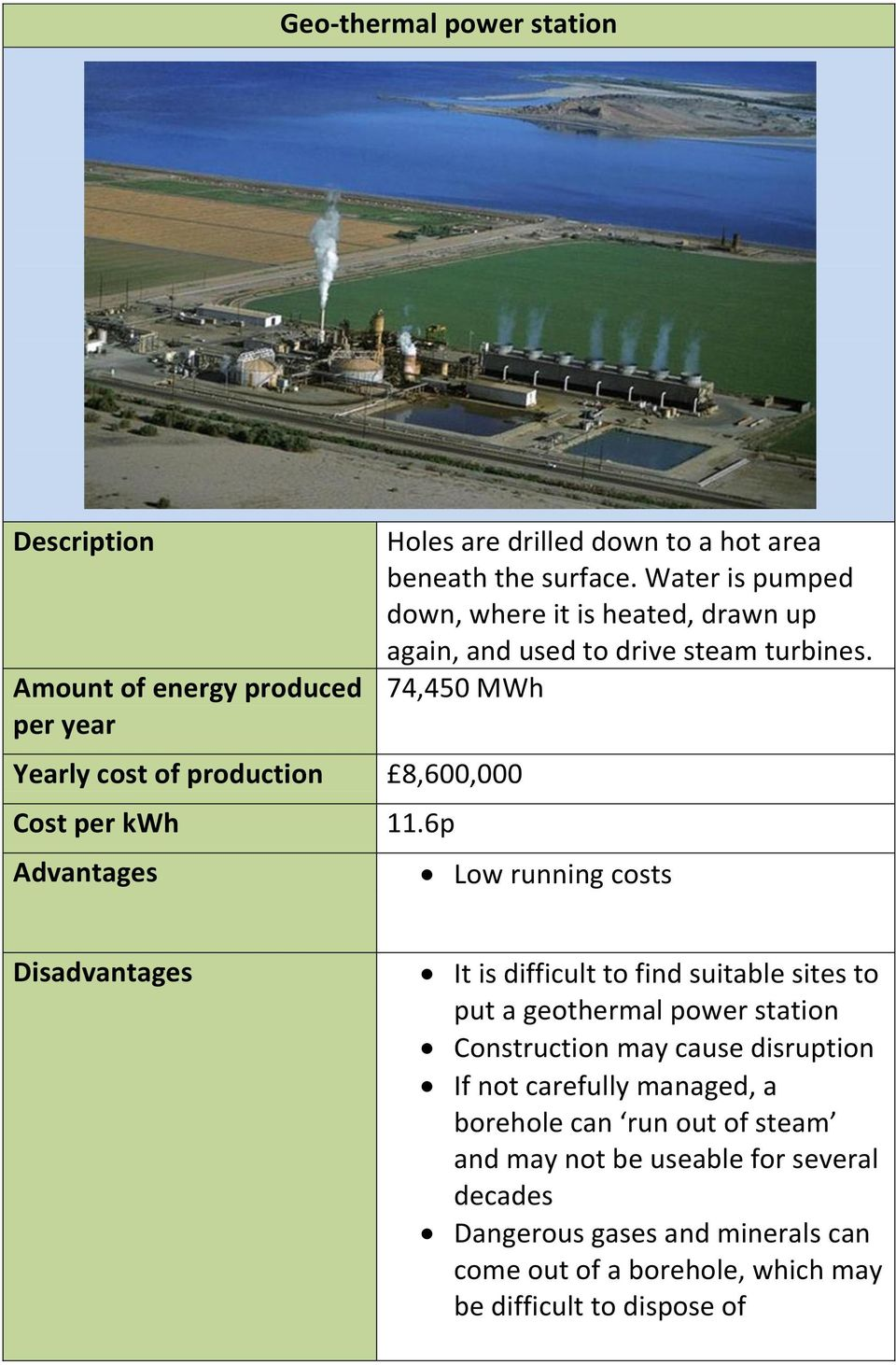 74,450 MWh Low running costs It is difficult to find suitable sites to put a geothermal power station Construction may cause disruption If
