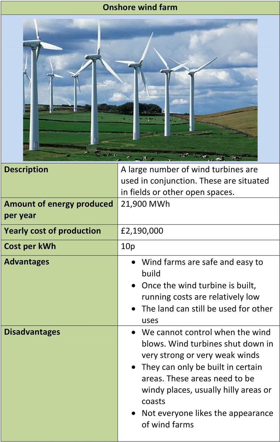 21,900 MWh 10p Wind farms are safe and easy to build Once the wind turbine is built, running costs are relatively low The land can still be used