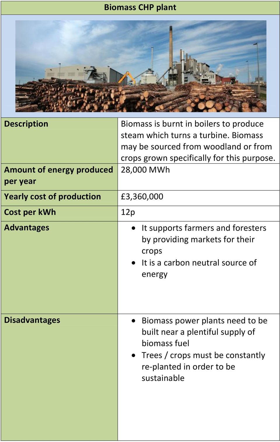 28,000 MWh 12p It supports farmers and foresters by providing markets for their crops It is a carbon neutral source of