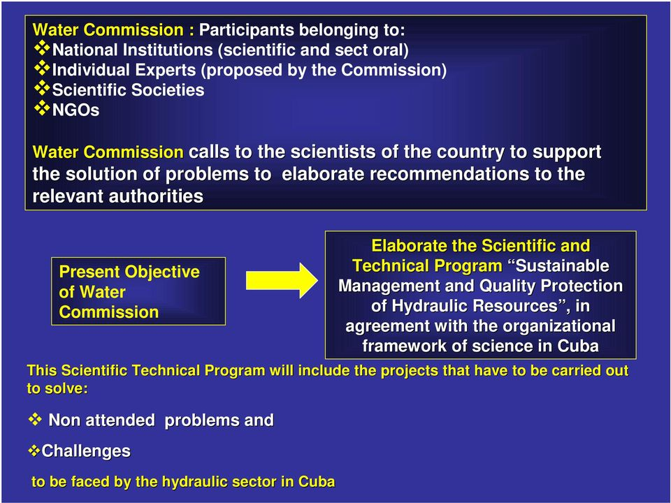 Commission Elaborate the Scientific and Technical Program Sustainable Management and Quality Protection of Hydraulic Resources, in agreement with the organizational framework of