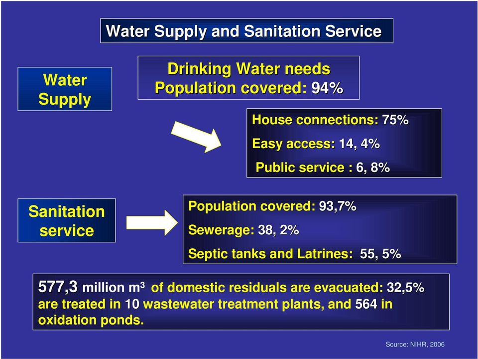 93,7% Sewerage: 38, 2% Septic tanks and Latrines: 55, 5% 577,3 million m 3 of domestic residuals are