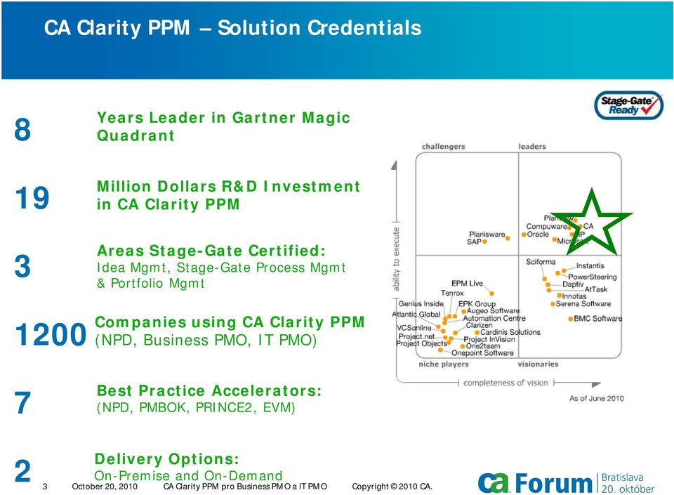 Companies using CA Clarity PPM (NPD, Business PMO, IT PMO) Best Practice Accelerators: (NPD, PMBOK, PRINCE2, EVM)