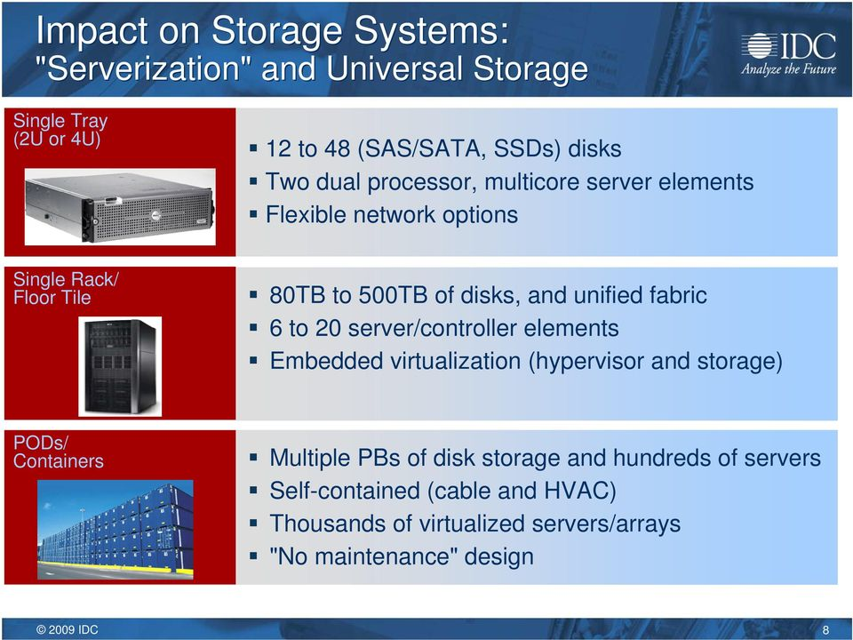 fabric 6 to 20 server/controller elements Embedded virtualization (hypervisor and storage) PODs/ Containers Multiple PBs of
