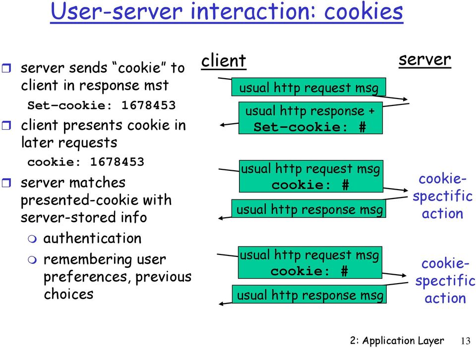 previous choices client usual http request msg usual http response + Set-cookie: # usual http request msg cookie: # usual http