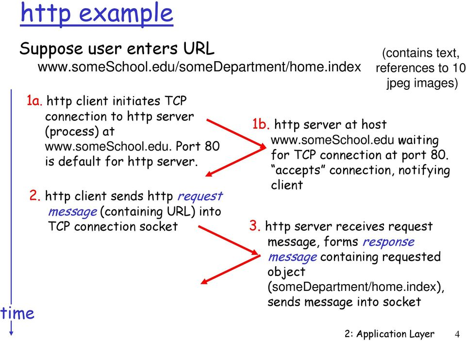 http client sends http request message (containing URL) into TCP connection socket (contains text, references to 10 jpeg images) 1b. http server at host www.